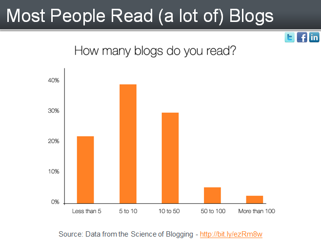 How many blogs do you read weekly you can build it for How do you build a blog