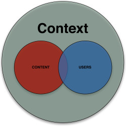 Contextual Content Marketing